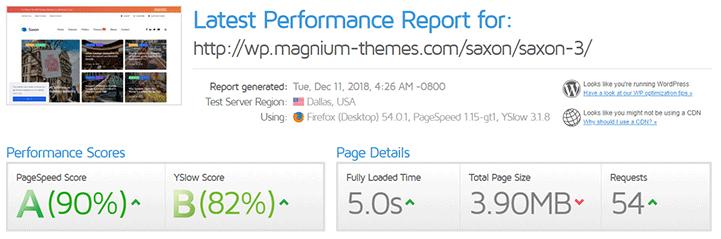 gtmetrix results of Saxon